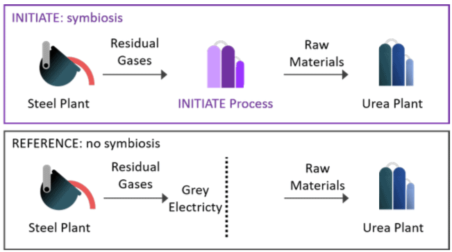 Figure 1: the INITIATE symbiotic system and the respective reference system.