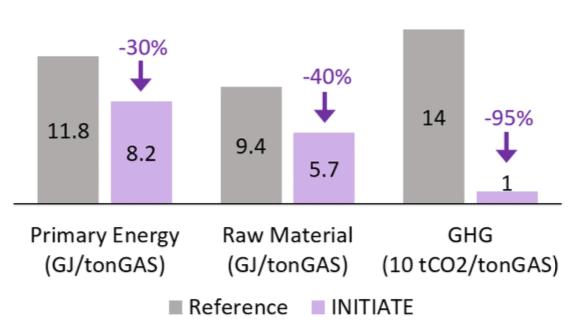 Figure 2: Estimated impacts.